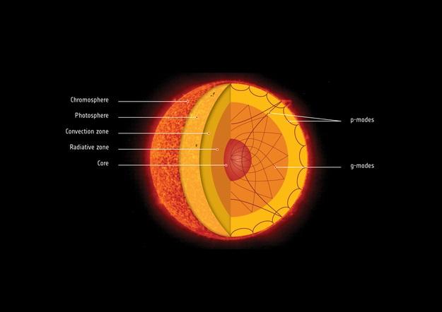 太陽の内部のイラスト
