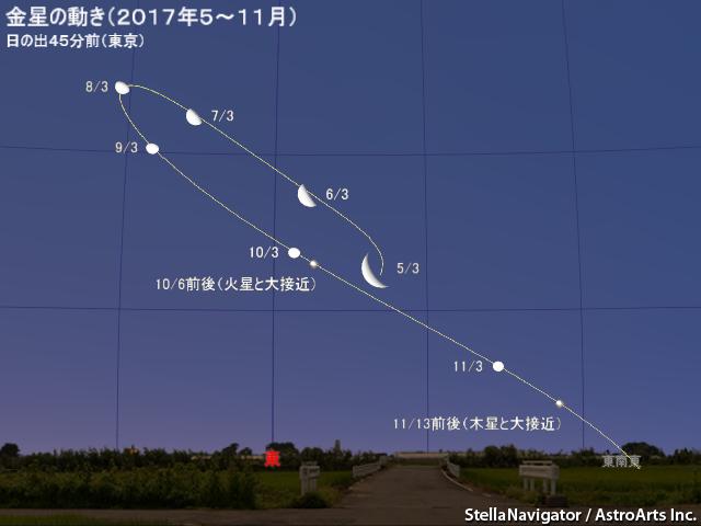 2017年6月3日 金星が西方最大離角 - アストロアーツ