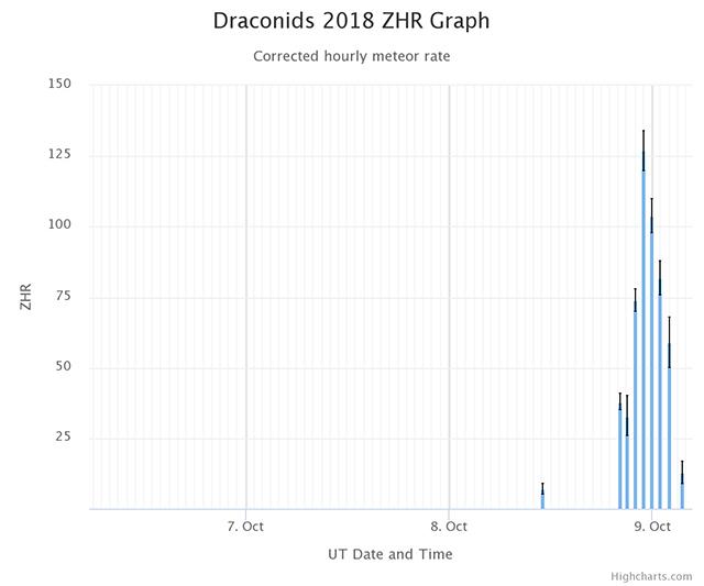 10月りゅう座流星群の出現数グラフ