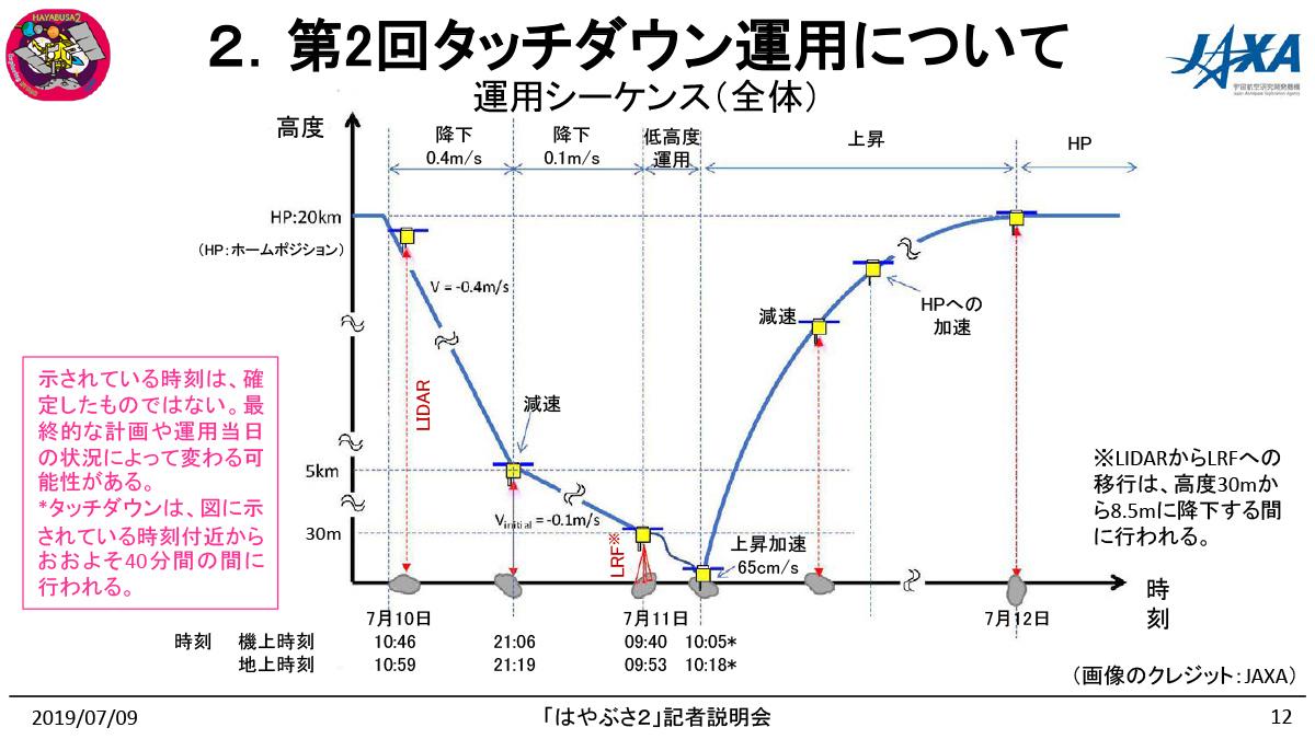 運用シーケンス(全体)