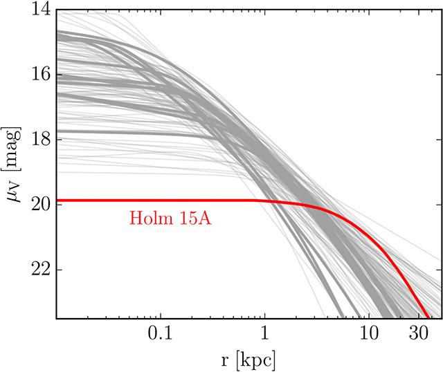 Holm 15Aの表面輝度分布