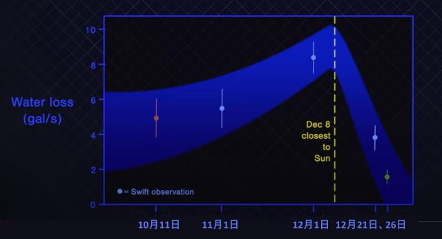 ボリソフ彗星が放出した水の量
