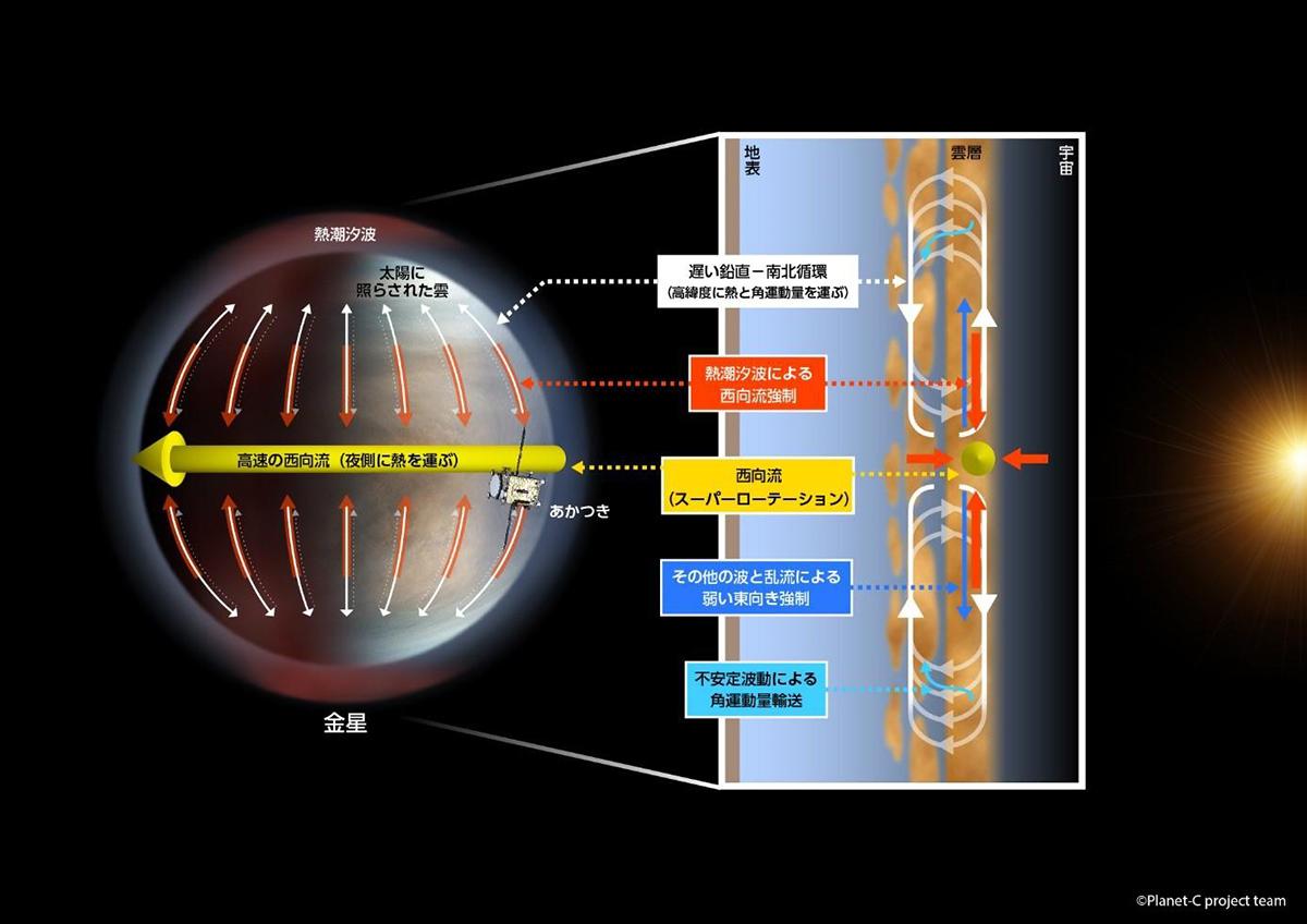 スーパーローテーションの維持機構の模式図