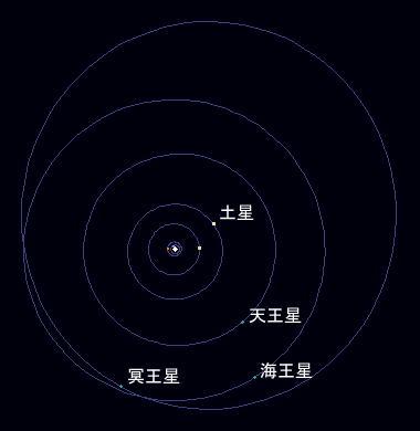 冥王星の軌道