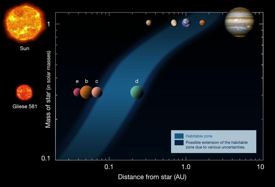 もっとも軽い系外惑星を発見