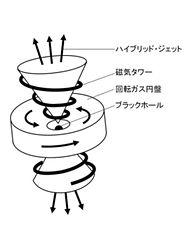 (新タイプのプラックホール・ジェットの概念図)