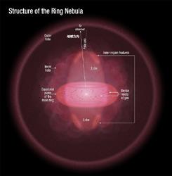 リング星雲の3次元構造