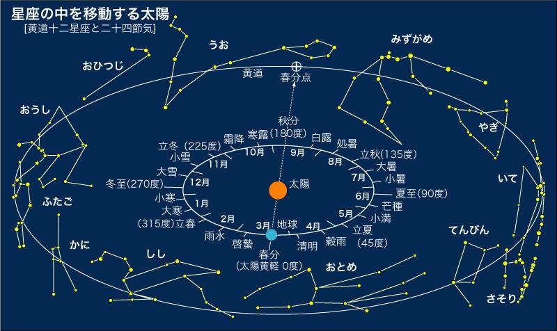 星座の中を移動する太陽 星座の中を移動する太陽」 春分の日に太陽がある場所「春分点」は空の目盛り