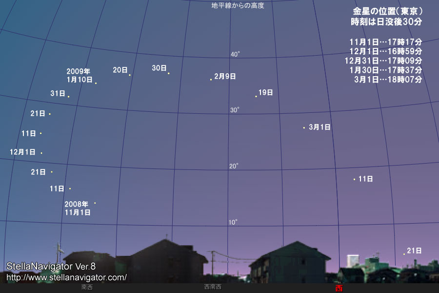 AstroArts: 【特集】宵の明星・金星 - 金星を観察しよう