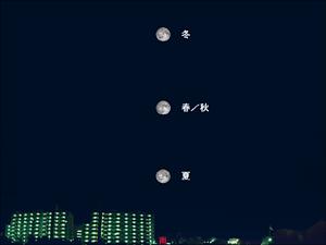 季節ごとの満月の高度