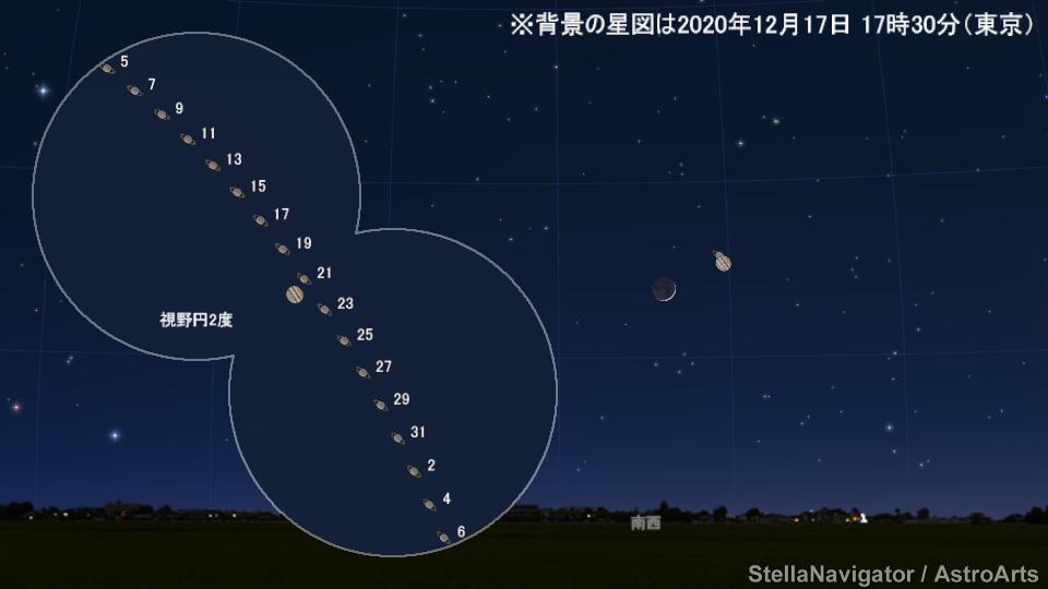 木星と土星の接近の様子