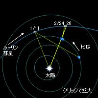 ルーリン彗星の軌道
