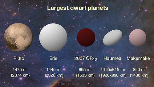 無名の太陽系天体としては最大、...