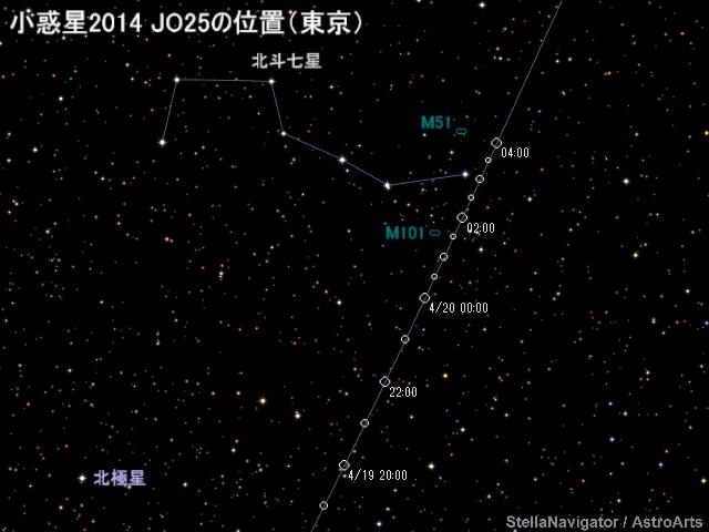 地球近傍小惑星2014 JO25をレー...