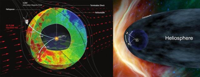 太陽圏の形は伸びた彗星状ではな...
