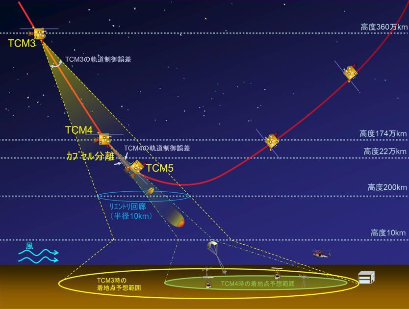 はやぶさ2」大気圏再突入コースに軌道変更完了 - アストロアーツ