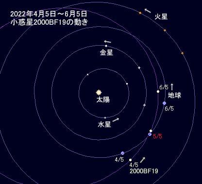 2022年、小惑星2000 BF19地球衝...