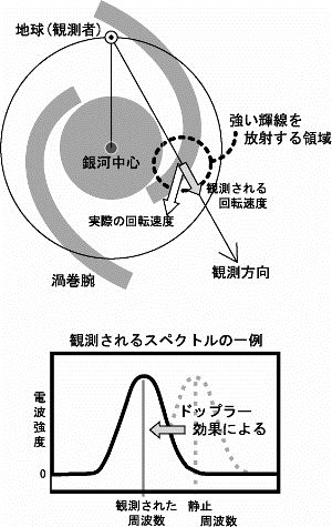 日本天文学会2006年春季年会での...