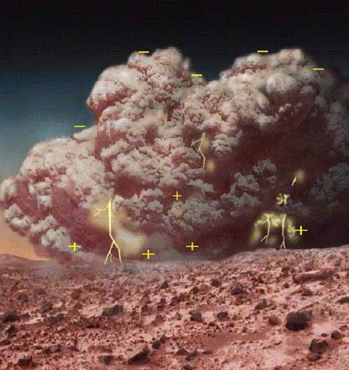 星を見る・宇宙を知る・天文を楽しむ AstroArts天文ニュース火星の砂嵐は死をもたらす