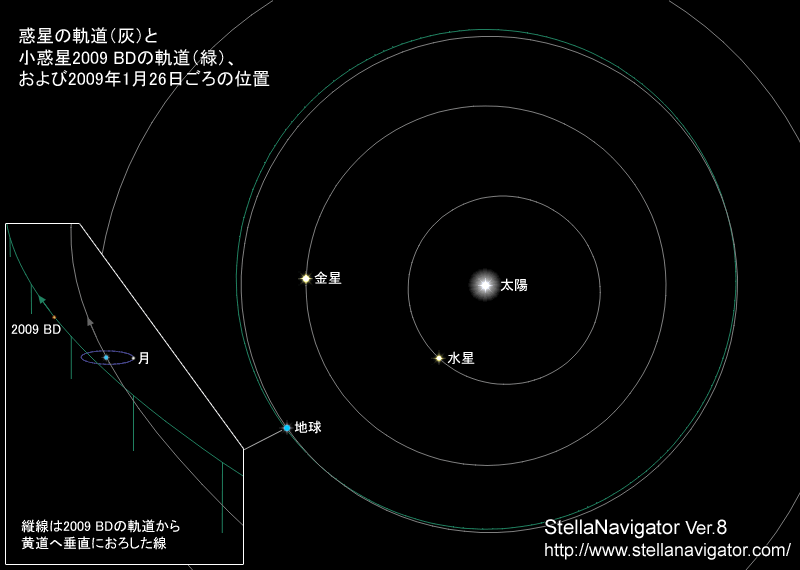地球に付き従う小惑星2009 BD