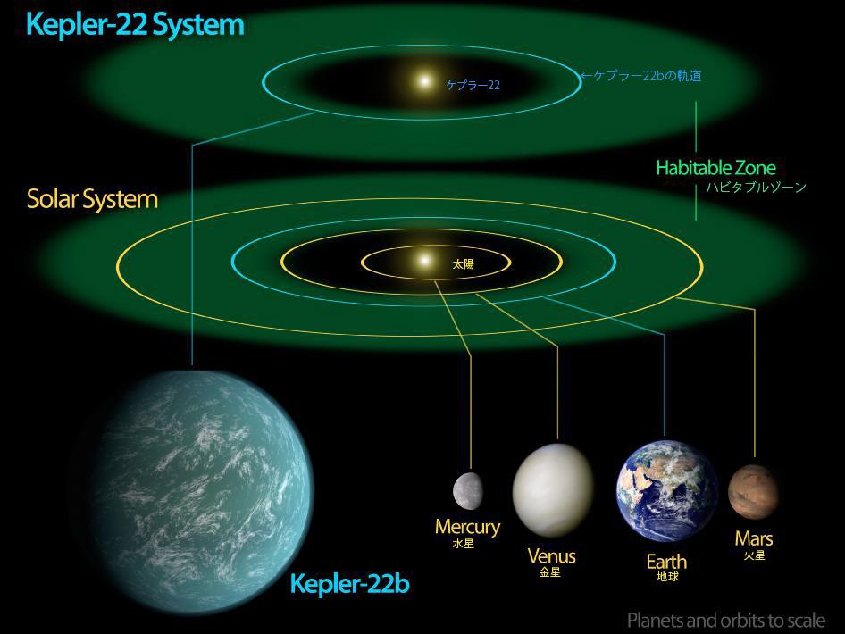 サイズも位置も地球に近い系外惑...