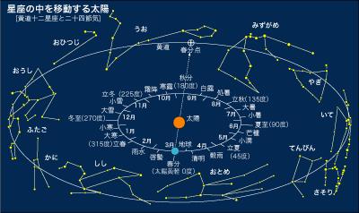 黄道12星座と春分点