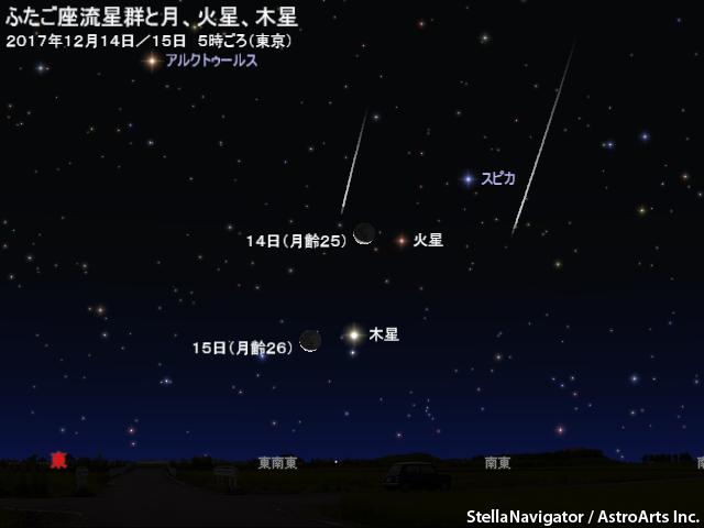 12月14日と15日の、明け方の南東の空